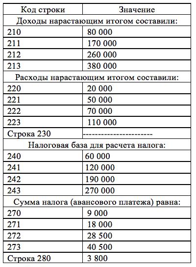 Декларация УСН 15%