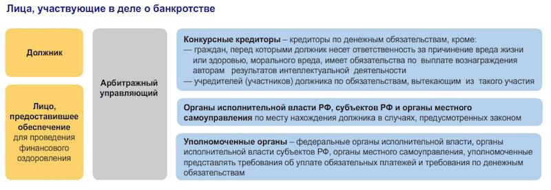Кто участвует в банкротстве юр. лица