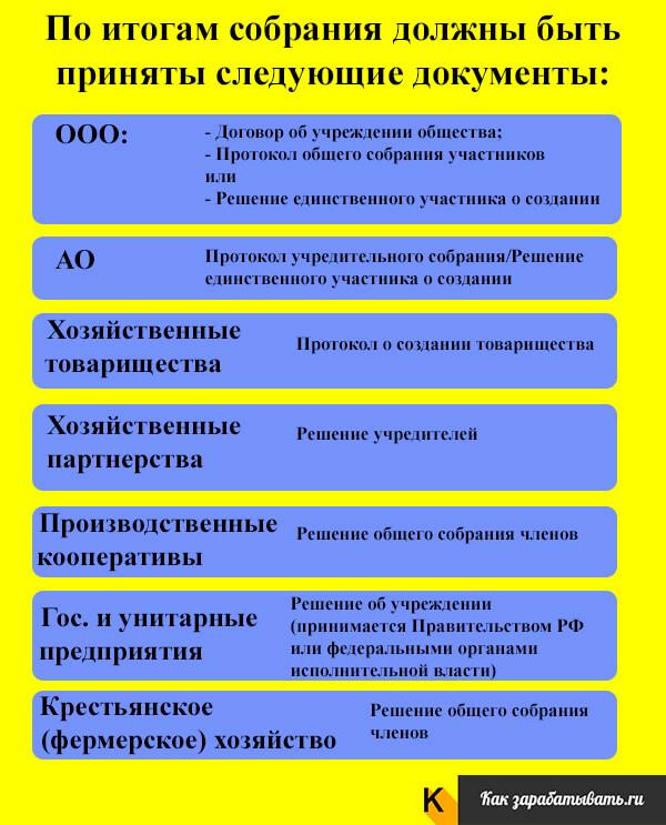 Протокол общего собрания при создании юридического лица