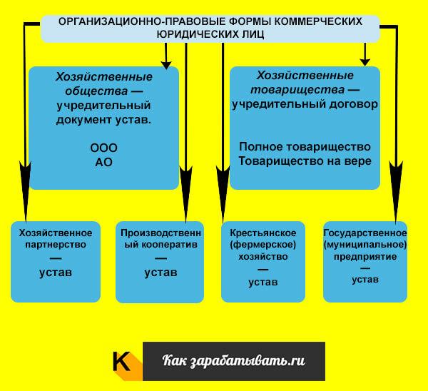 Изображение - Регистрация юридического лица sposoby-sozdanija-juridicheskogo-lica