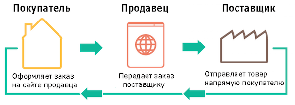 Схема дропшиппинга