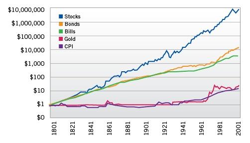 Динамика рынка акций