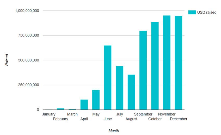 Статистика по ICO за 2017 год