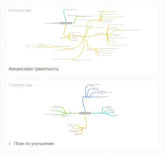 Пример интеллектуальной карты №2