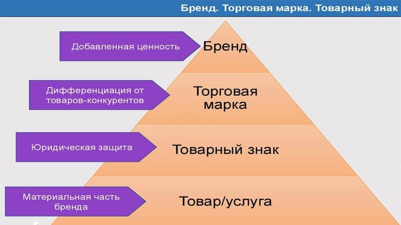 Пирамида потребностей в маркетинге