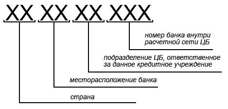 Как расшифровывается БИК