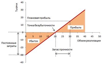 Ведомость начисления амортизации за год (образец...)