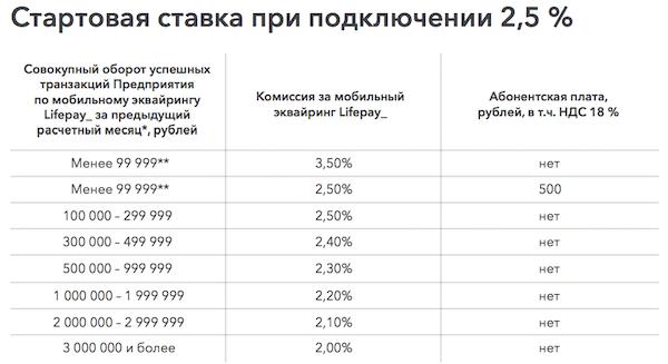 Мобильный эквайринг тарифы Lifepay