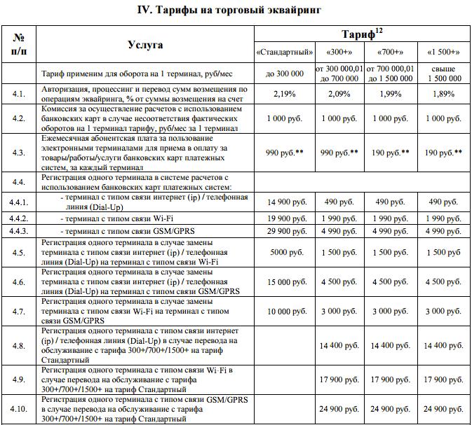 Тарифы на торговый эквайринг Райффайзенбанк
