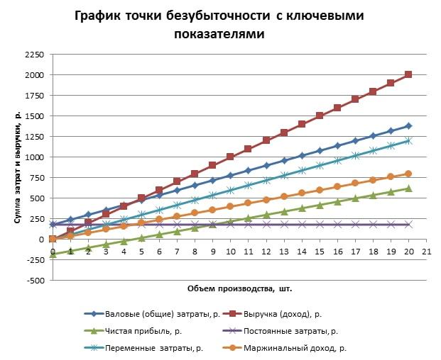 График с ключевыми показателями