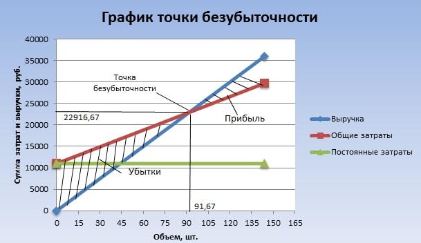 Готовый график точки безубыточности