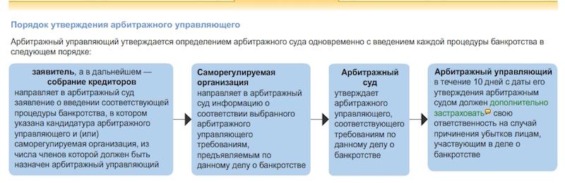 конкурсное производство как процедура банкротства организации ли, состоянии