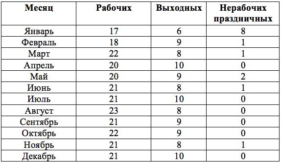 Нормы рабочего времени в 2017 году