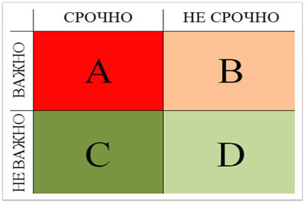 Пример матрицы Эйзенхауэра