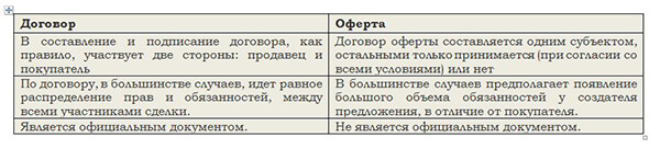 Отличия оферты от договора