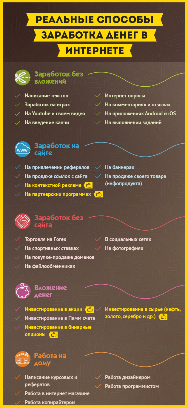 Инфографика с способами заработка в интернете