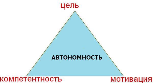 Треугольник автономности